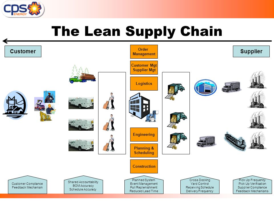 Lean Deployment In Supply Chain Materials Ppt Video