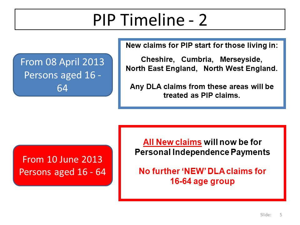 PIP Timeline - 2 From 08 April 2013 Persons aged