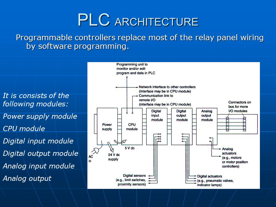 Programmable logic controllers plcs ppt video online download 6 plc architecture programmable cheapraybanclubmaster Choice Image