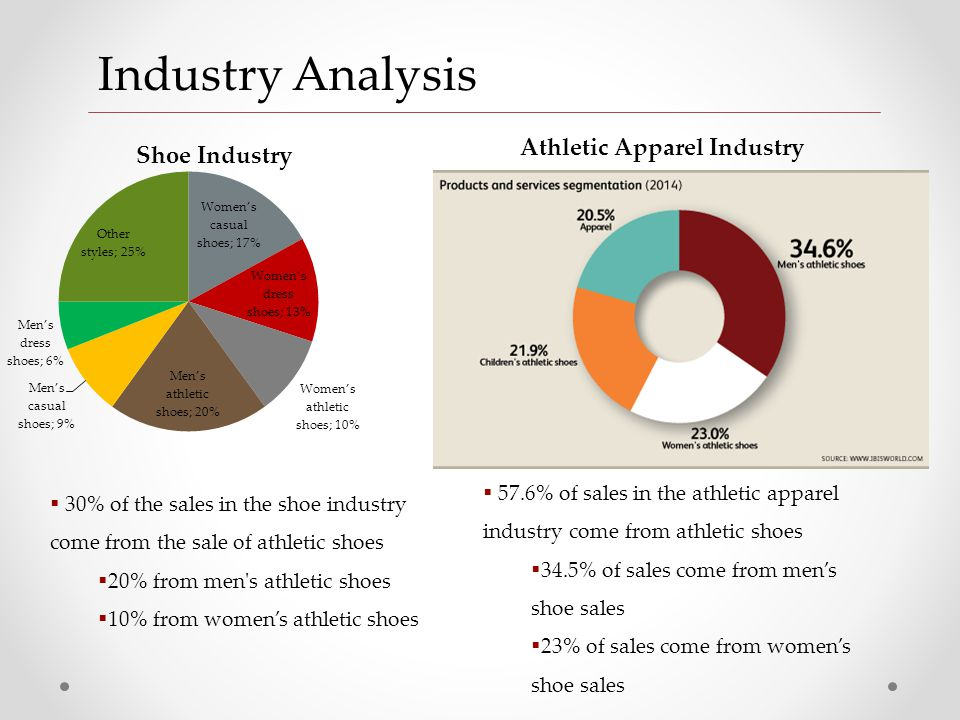 athletic shoe industry analysis