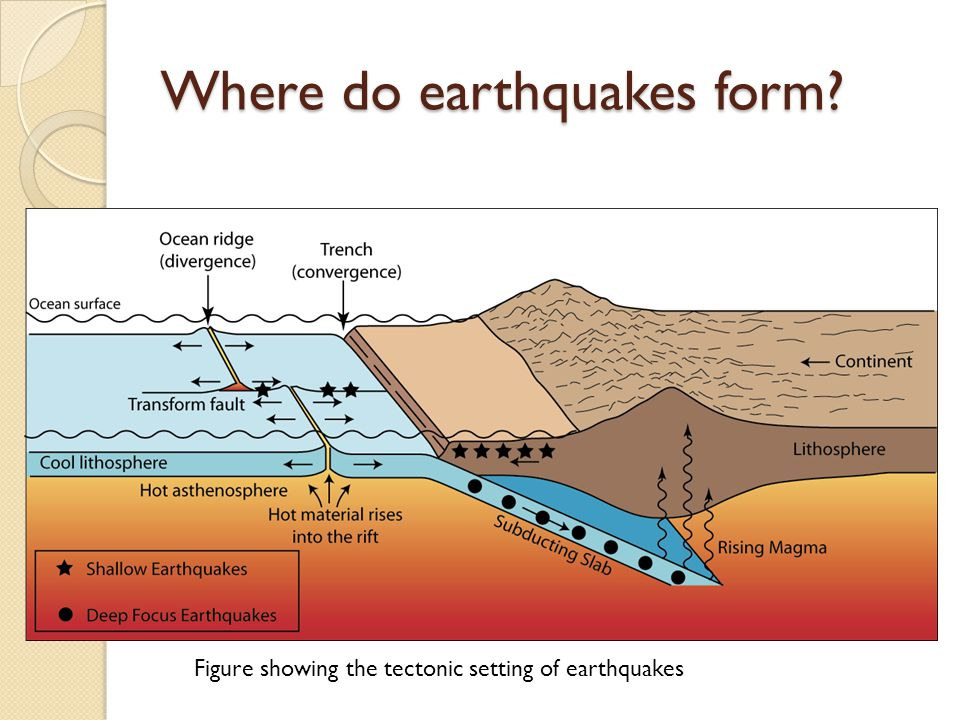 Transform Plate Boundary Diagram With Ocean Diy Enthusiasts Wiring