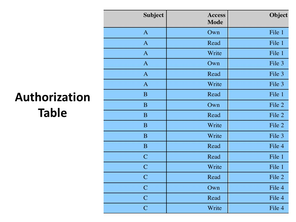 Authorization Table [SAND94] proposes a data structure that is not sparse, like the access matrix,