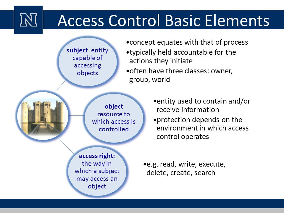 Access Control Basic Elements