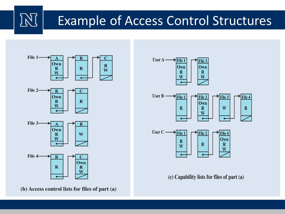 Example of Access Control Structures