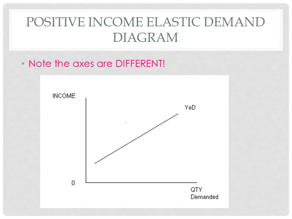 Income Elasticity Of Demand Ppt Video Online Download