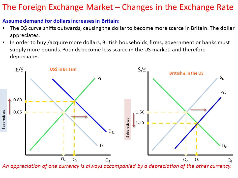 The Foreign Exchange Market Changes In Rate