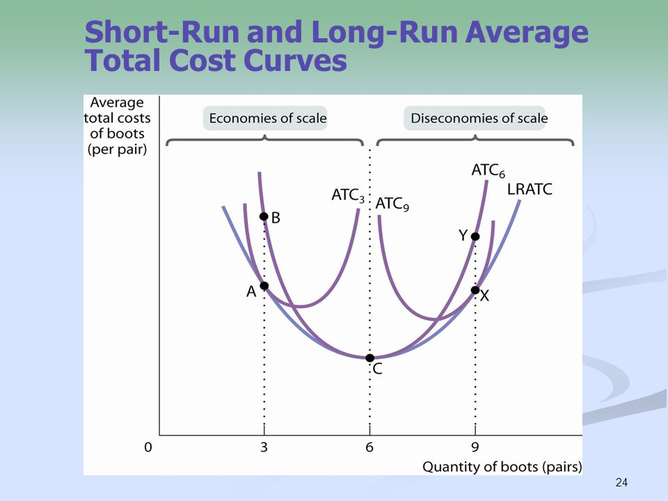long run total cost curve