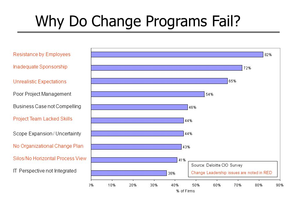Why Do Change Programs Fail