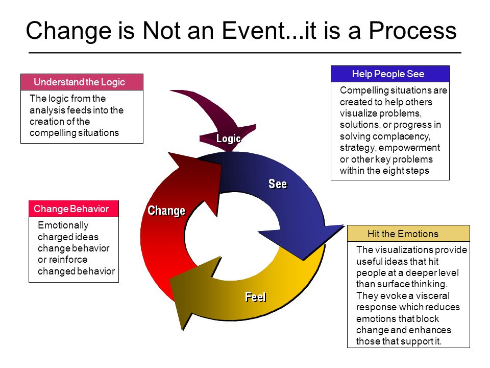 Change is Not an Event...it is a Process