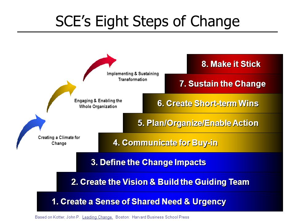 SCE's Eight Steps of Change