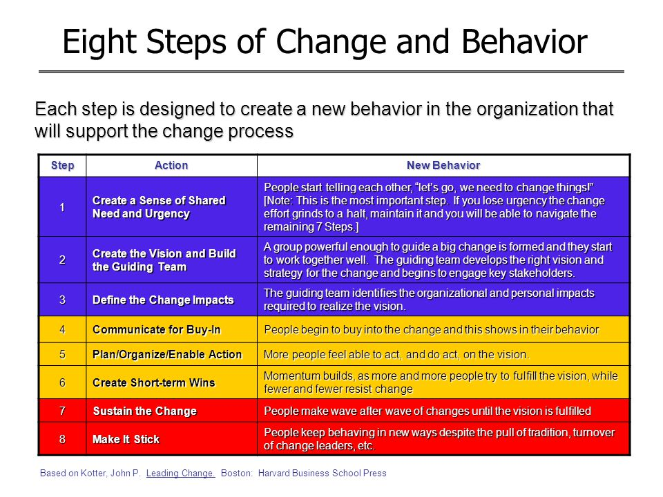 Eight Steps of Change and Behavior
