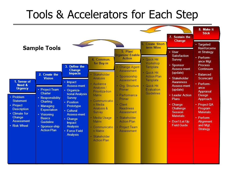 Tools & Accelerators for Each Step