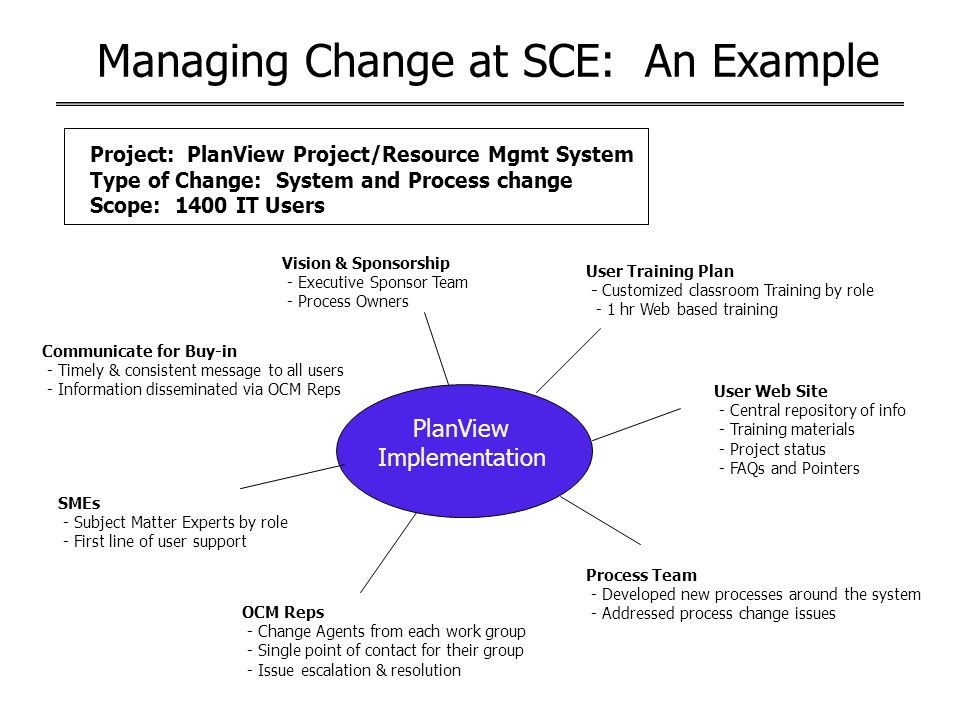 Managing Change at SCE: An Example