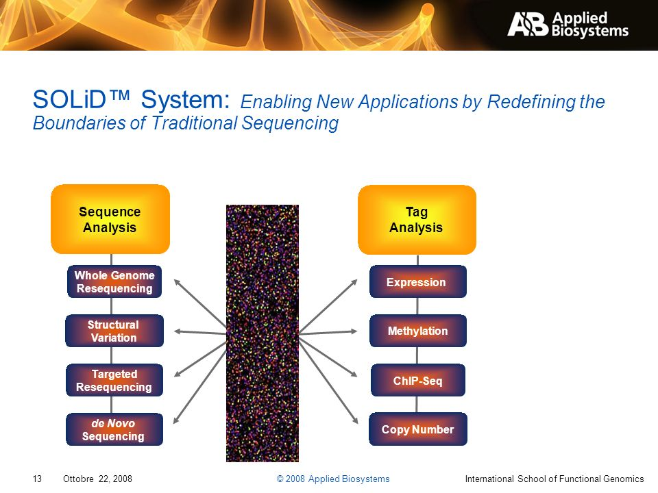 SOLiD™ System: Enabling New Applications by Redefining the Boundaries of Traditional Sequencing