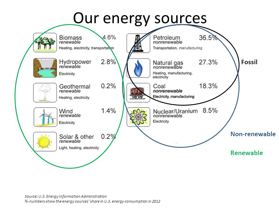 Our energy sources Fossil Non-renewable Renewable
