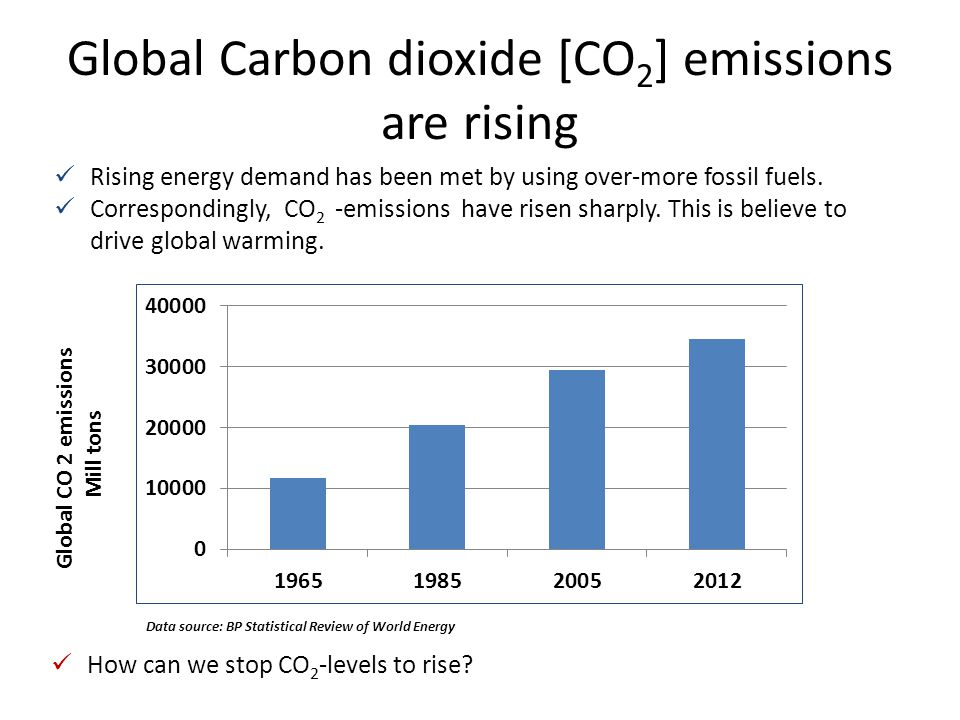 Global Carbon dioxide [CO2] emissions are rising