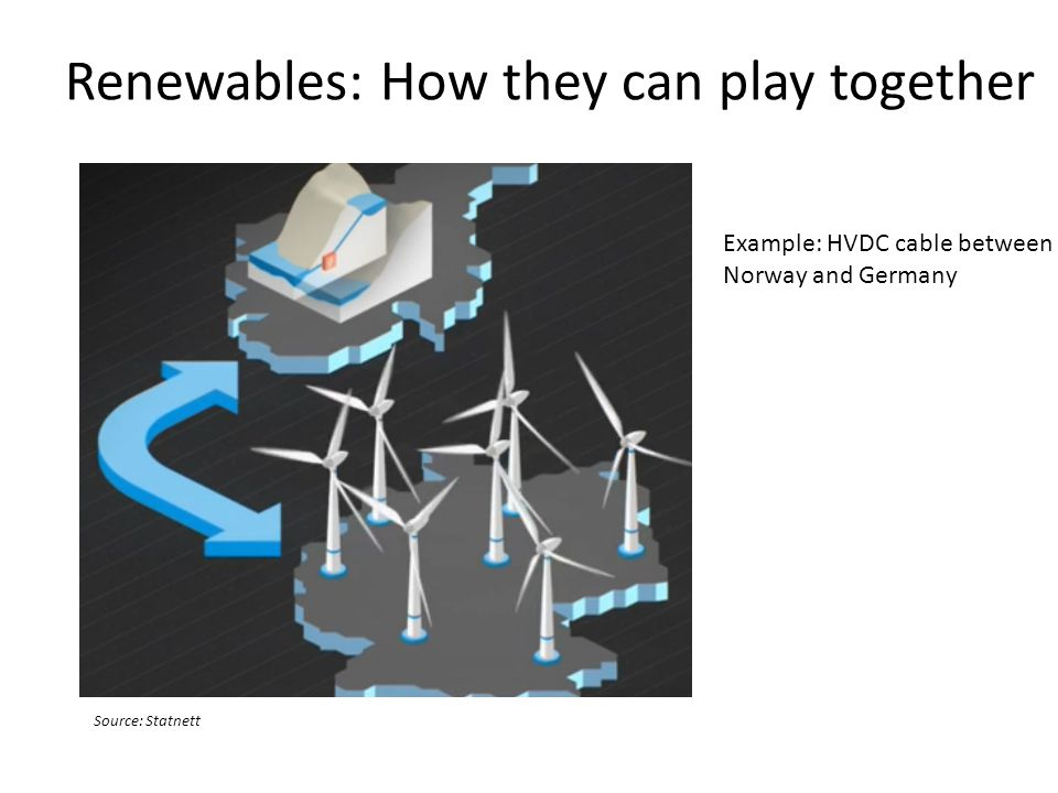 Renewables: How they can play together