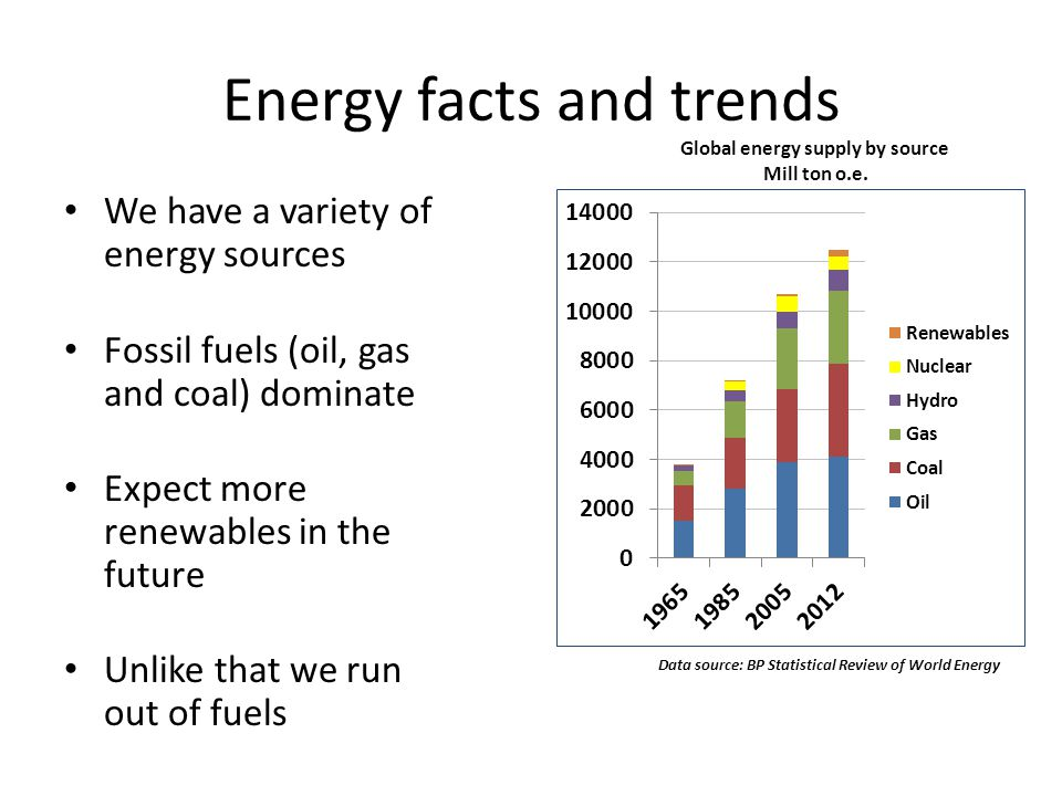 Energy facts and trends