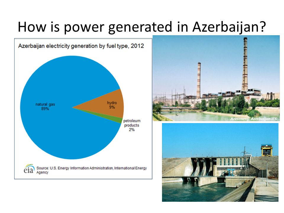 How is power generated in Azerbaijan