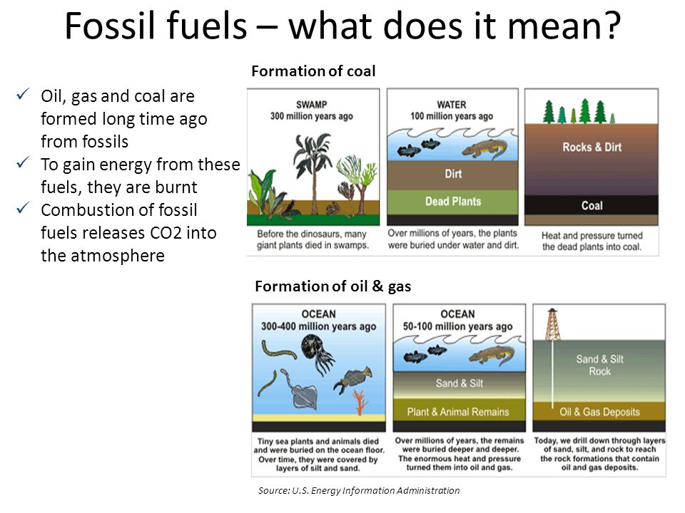 Fossil fuels – what does it mean