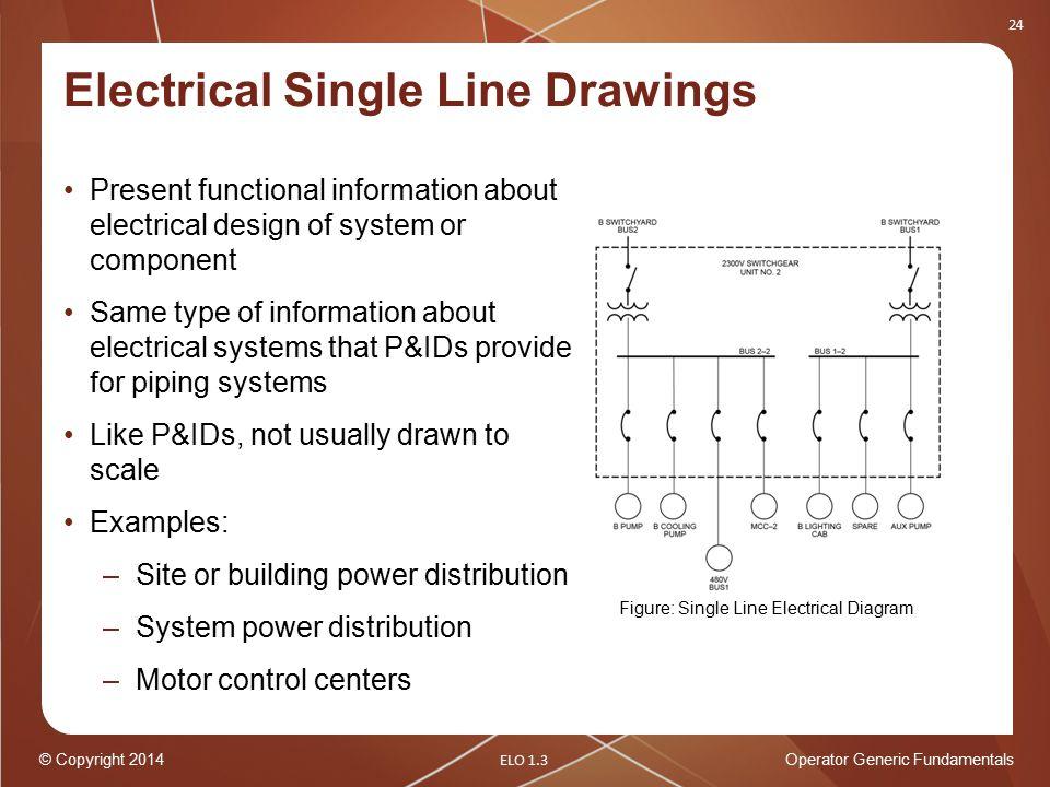 Operator Generic Fundamentals Plant Drawings - ppt download