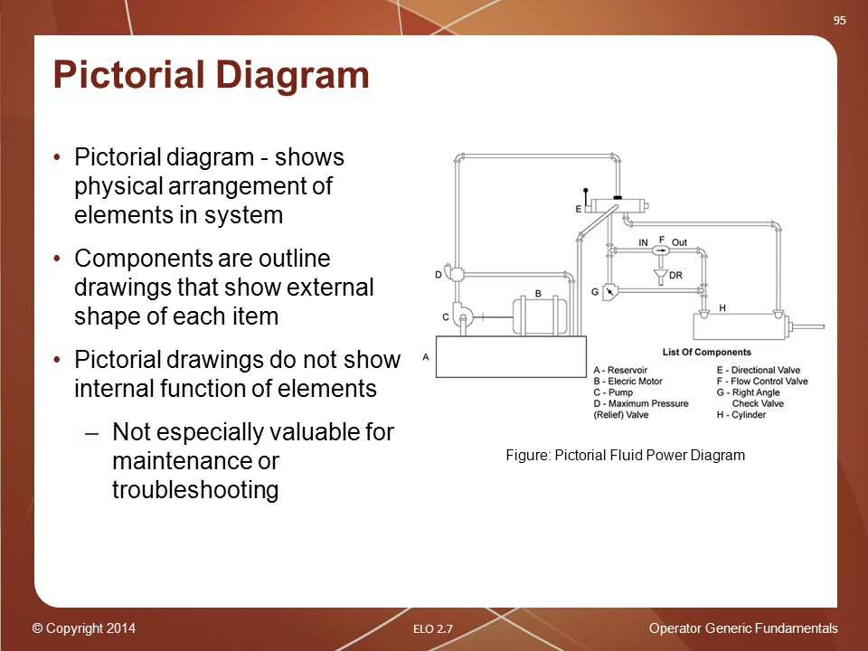 Types Of Pictorial Diagrams - Auto Electrical Wiring Diagram •