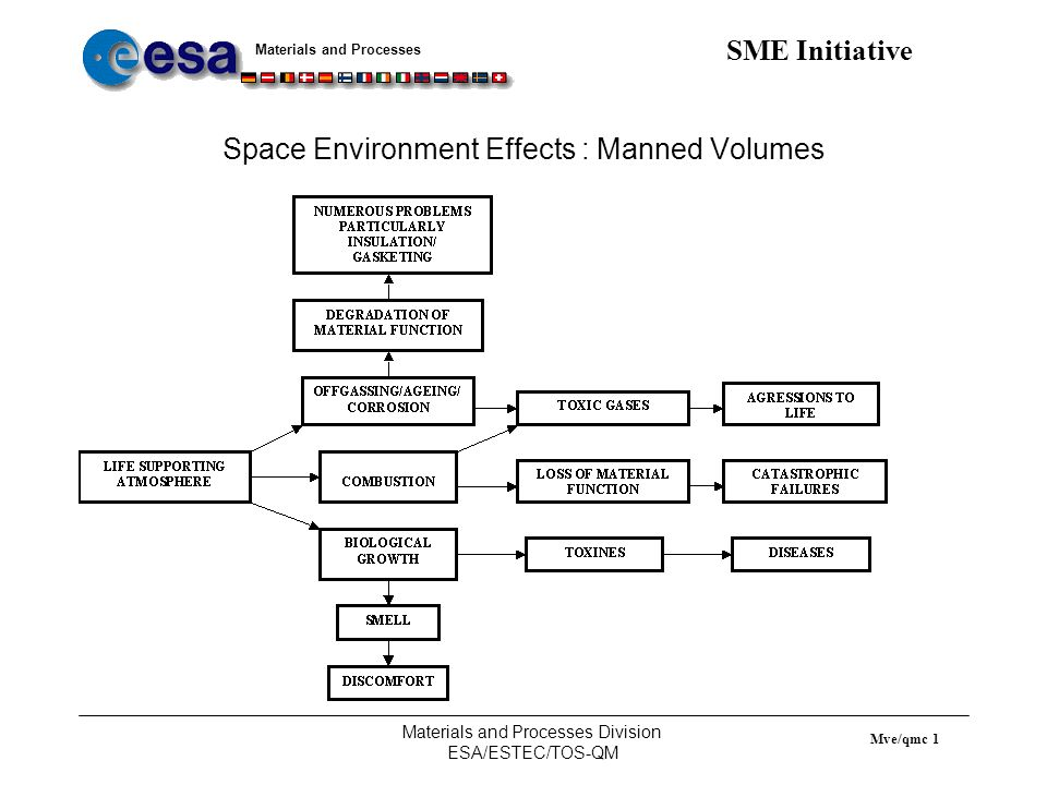 Space Environment Effects : Manned Volumes