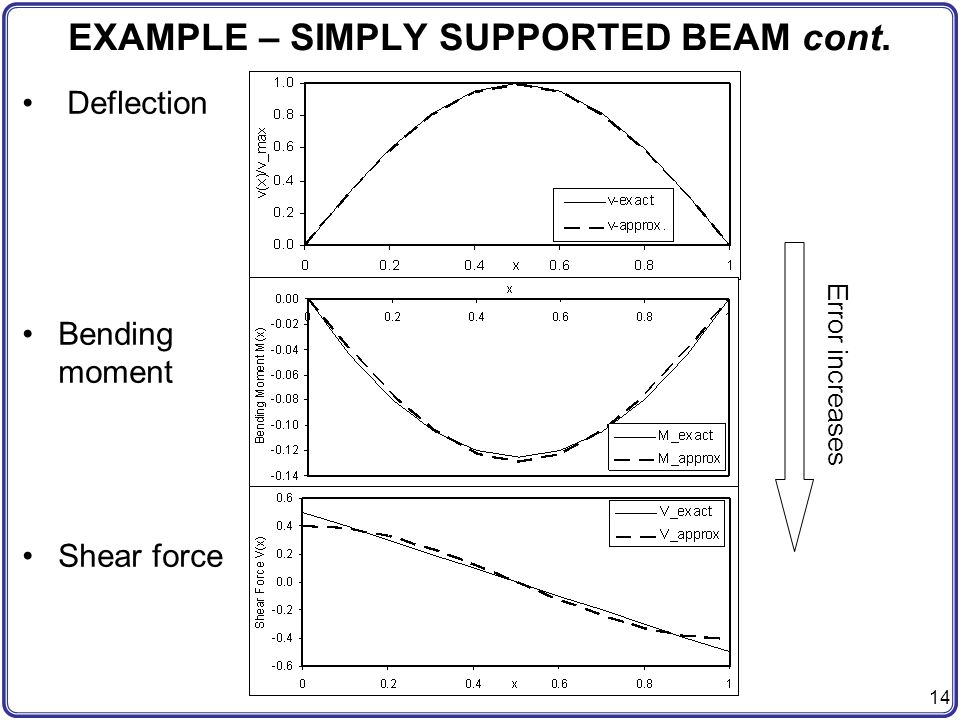 EXAMPLE – SIMPLY SUPPORTED BEAM cont.