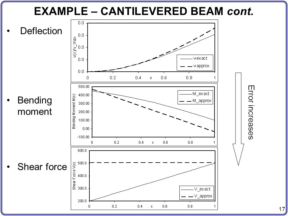 EXAMPLE – CANTILEVERED BEAM cont.