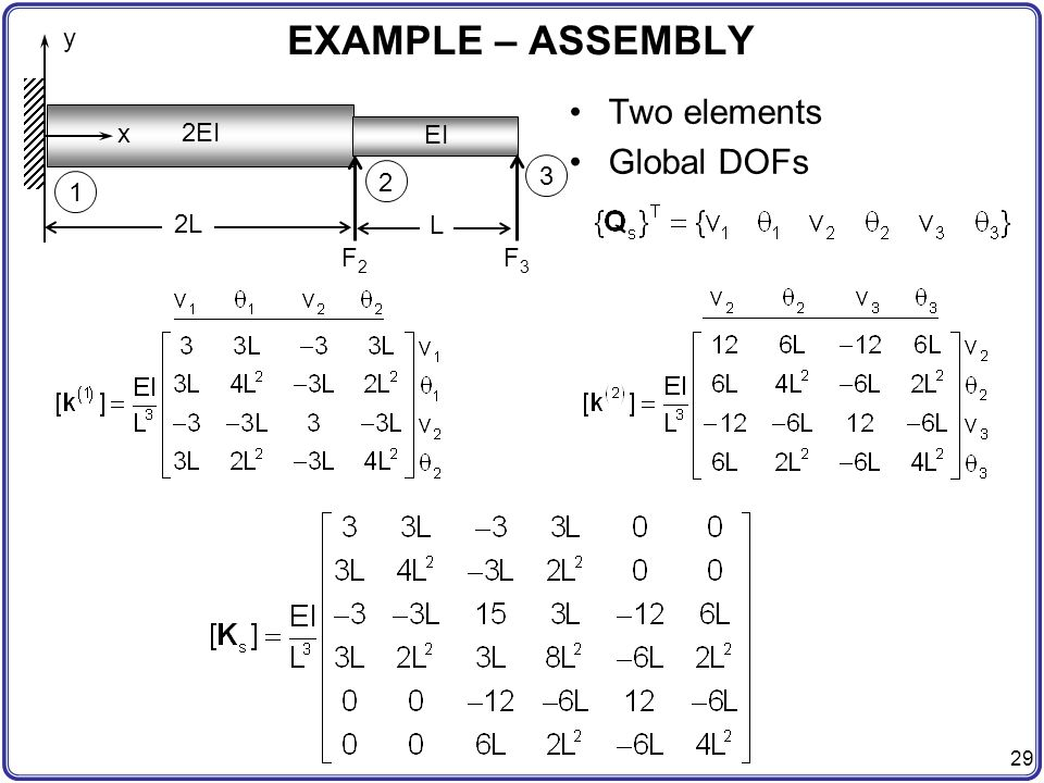 EXAMPLE – ASSEMBLY Two elements Global DOFs F3 F2 y x 1 2 3 2EI EI 2L