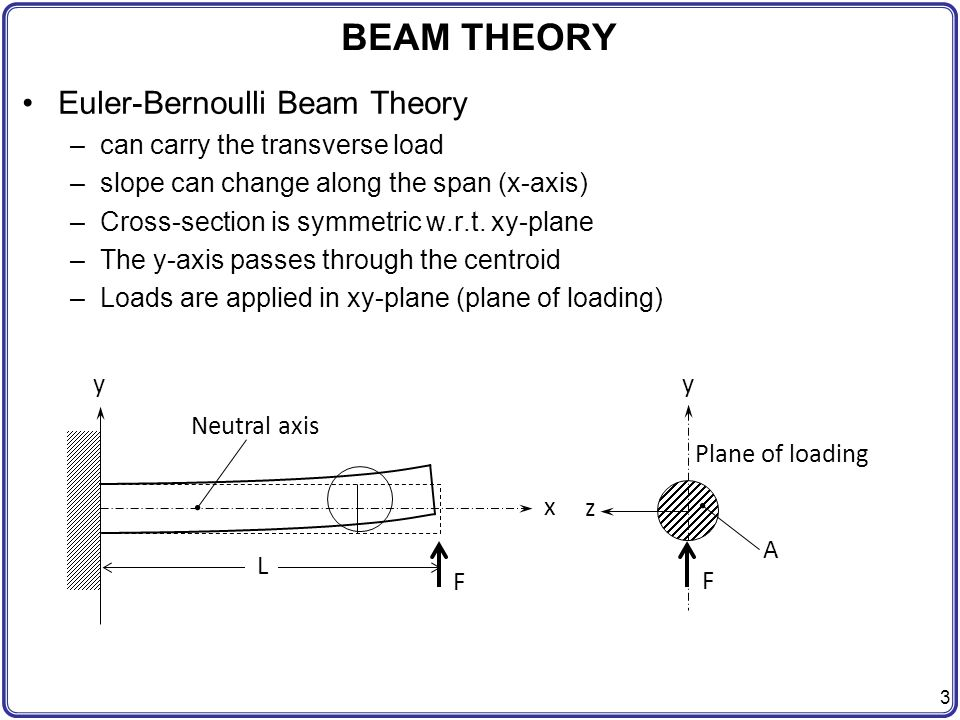 BEAM THEORY Euler-Bernoulli Beam Theory can carry the transverse load