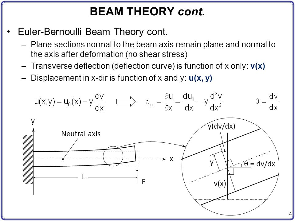 BEAM THEORY cont. Euler-Bernoulli Beam Theory cont.