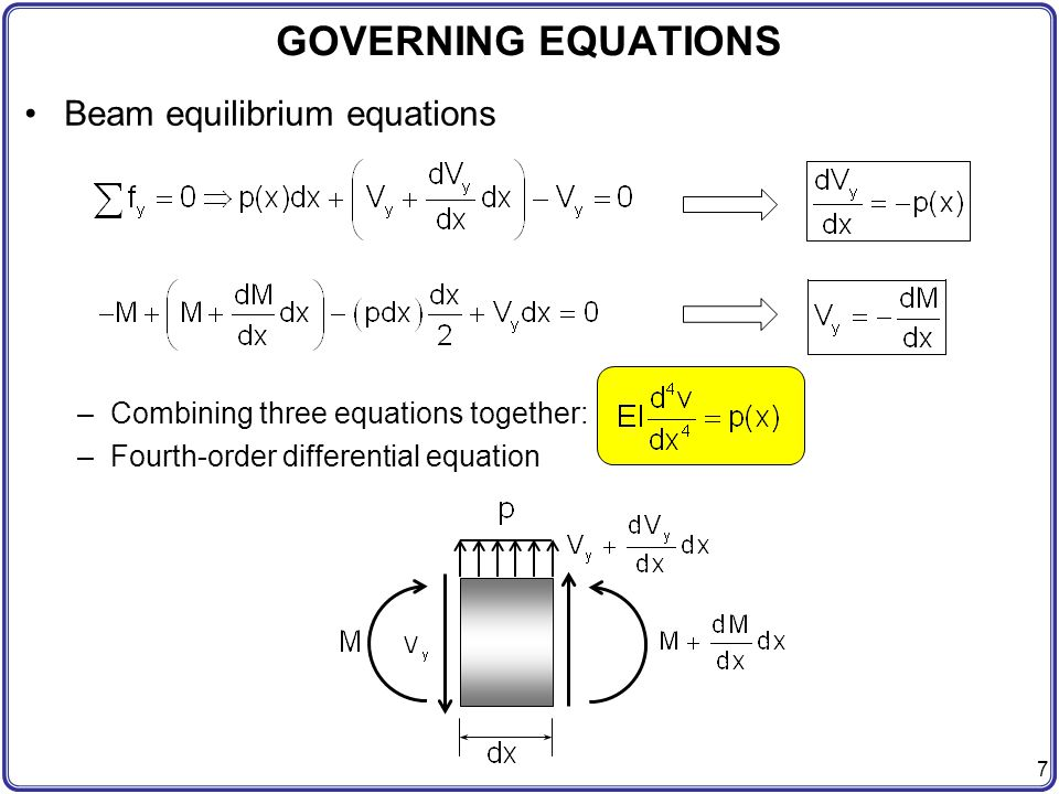 GOVERNING EQUATIONS Beam equilibrium equations