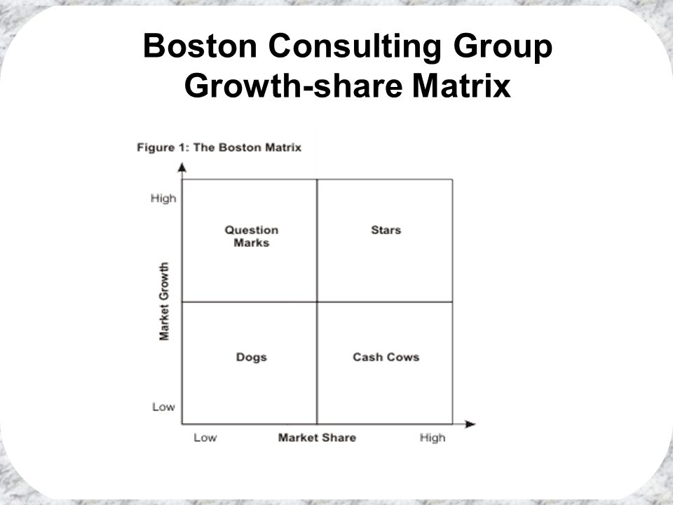 Boston Consulting Group Growth-share Matrix