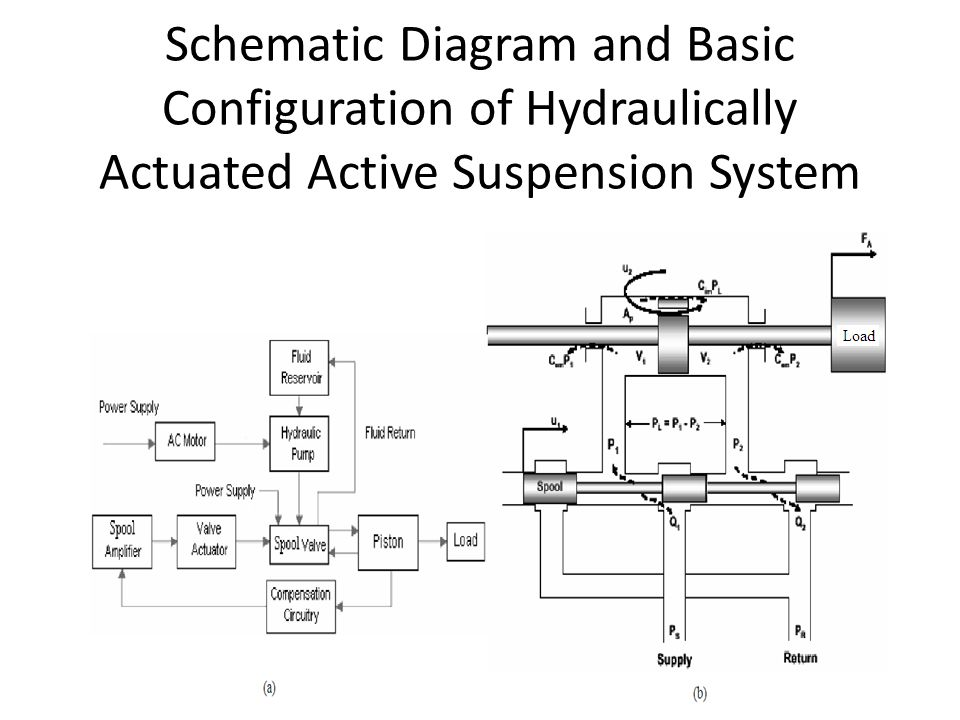 Schematic Diagram and Basic Configuration of Hydraulically Actuated Active Suspension System