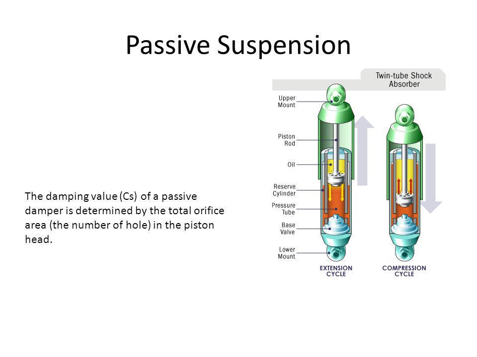 Passive Suspension The damping value (Cs) of a passive damper is determined by the total orifice area (the number of hole) in the piston head.