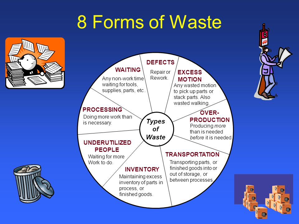 8 Forms of Waste Types of Waste DEFECTS WAITING EXCESS MOTION