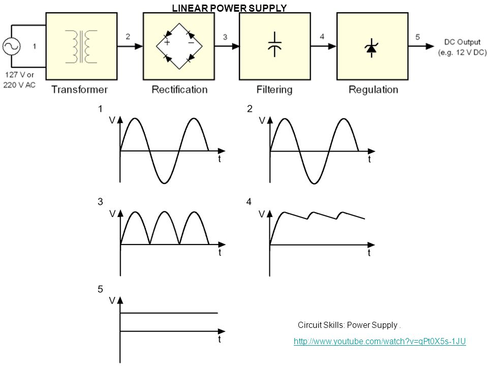 LINEAR POWER SUPPLY Circuit Skills: Power Supply .
