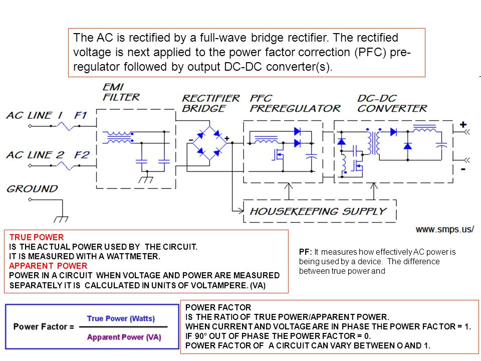 The AC is rectified by a full-wave bridge rectifier