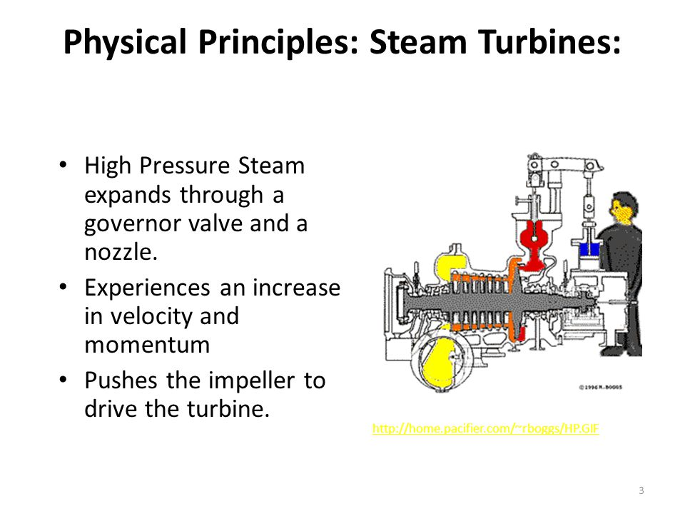 Steam turbines Nimesh Gajjar. - ppt download