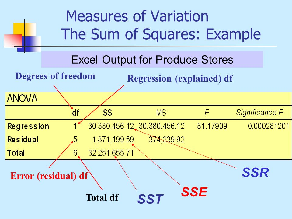 Measures of Variation The Sum of Squares: Example
