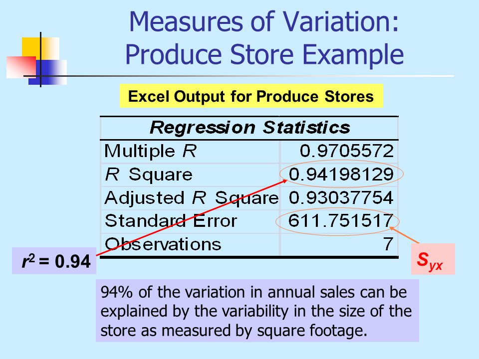 Measures of Variation: Produce Store Example