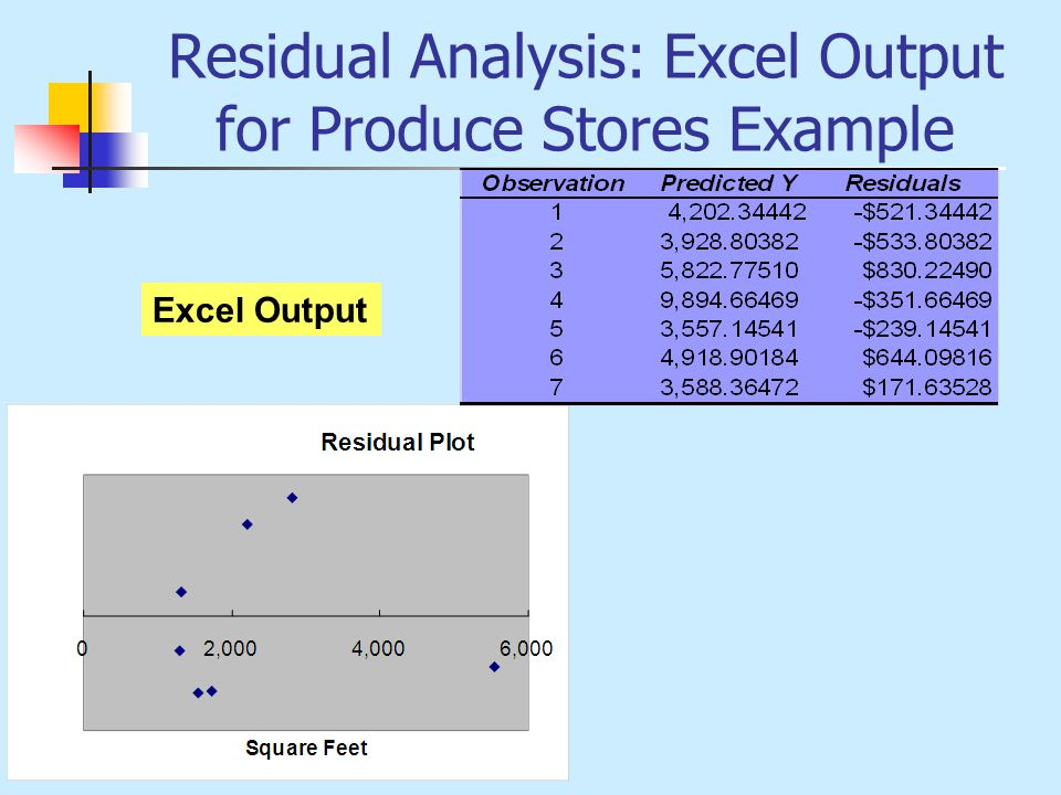 Residual Analysis: Excel Output for Produce Stores Example