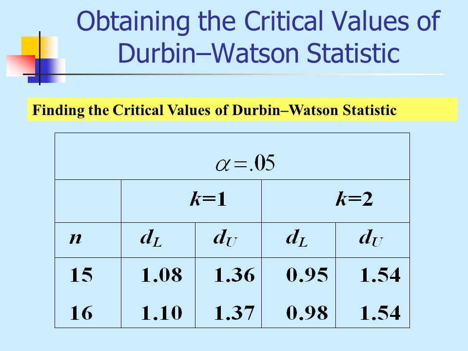 Obtaining the Critical Values of Durbin–Watson Statistic
