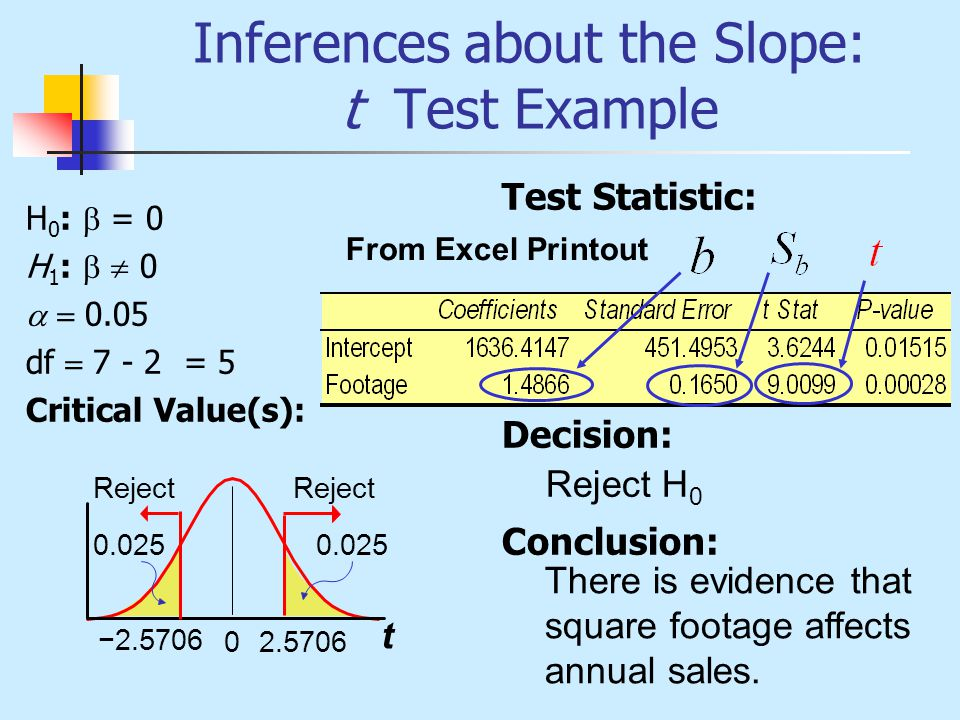 Inferences about the Slope: t Test Example