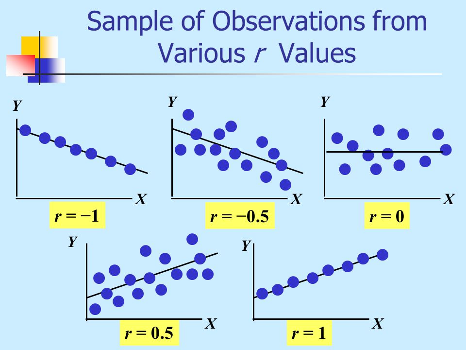 Sample of Observations from Various r Values