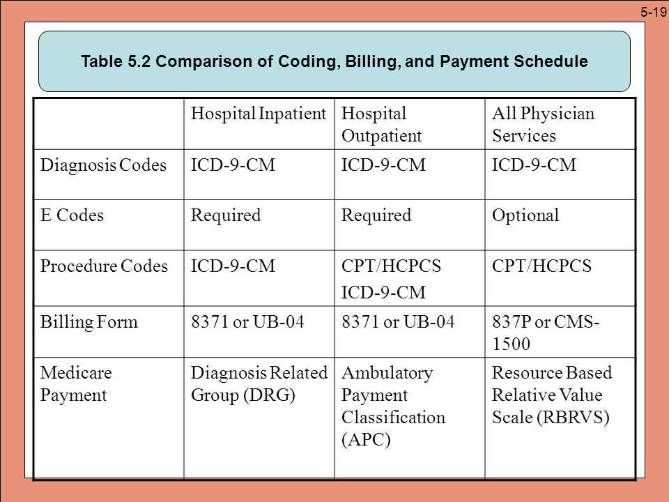 normal pregnancy icd 9 code