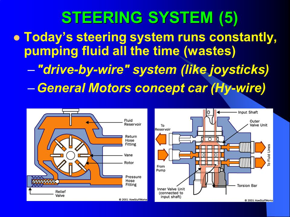 STEERING SYSTEM (5) Today's steering system runs constantly, pumping fluid all the time (wastes) drive-by-wire system (like joysticks)