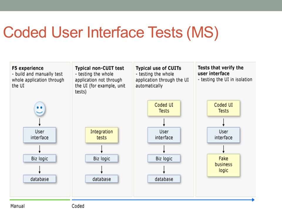 Gui testing tutorial: user interface (ui) testcases with examples.