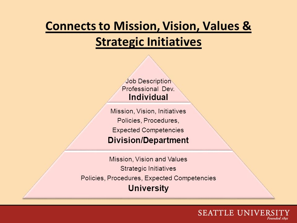 Connects to Mission, Vision, Values & Strategic Initiatives